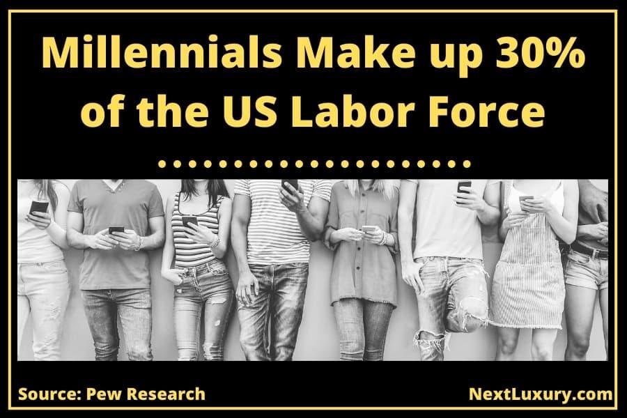 Labor Force