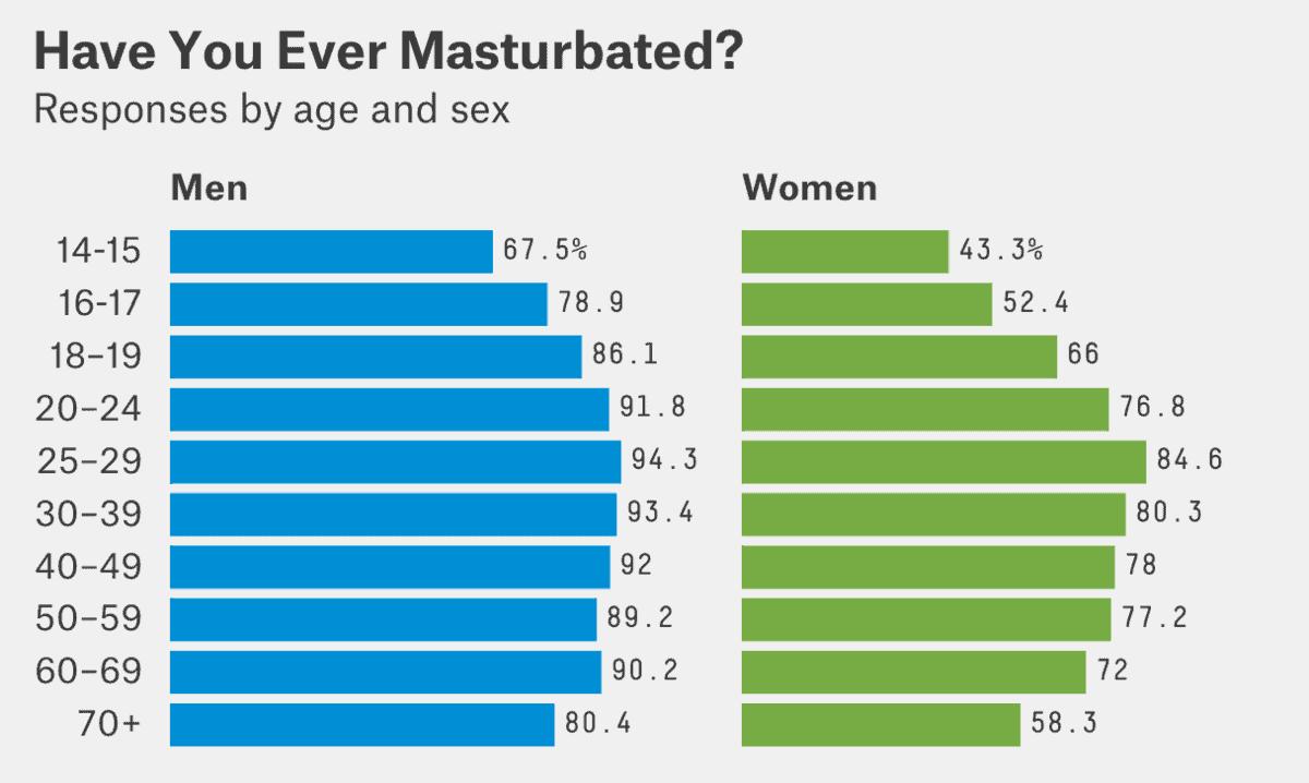 masturbate-percentage-1