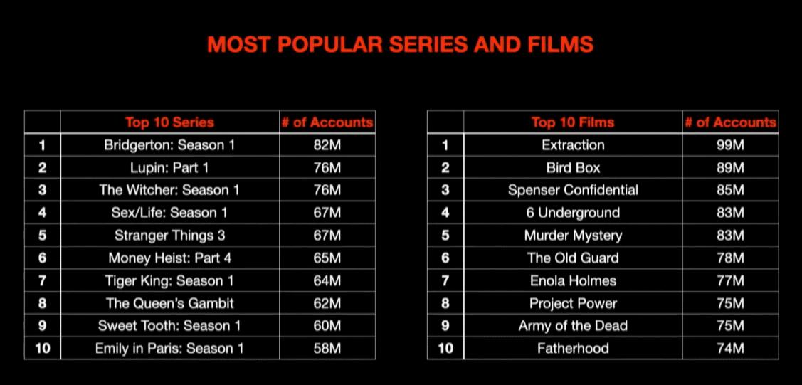 Netflix-beliebteste-Serien-Filme-1