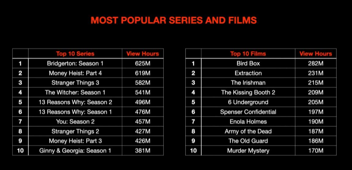 Netflix-beliebteste-Serien-Filme-2